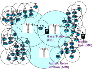 self-organizing-relay